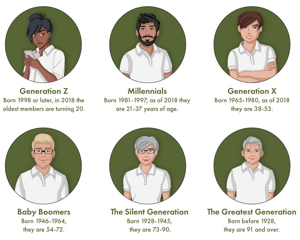 Generations Chart